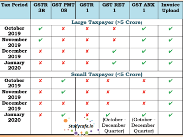 GST New Returns Implementation Schedule & Flyer
