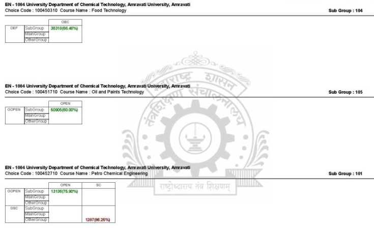 Cutoff list of Mumbai for direct second year admission in