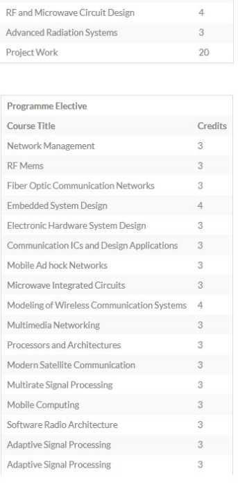 electronic circuit design syllabus