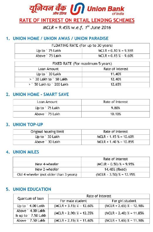 Union Bank Personal Loan Interest Rate
