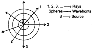 Physics MCQs for Class 12 with Answers Chapter 10 Wave