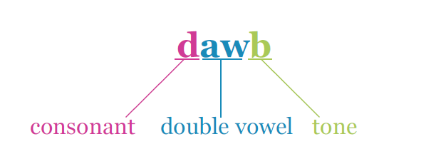 The Hmong word for 'white' with the consonant, the double vowel, and the tone labeled.