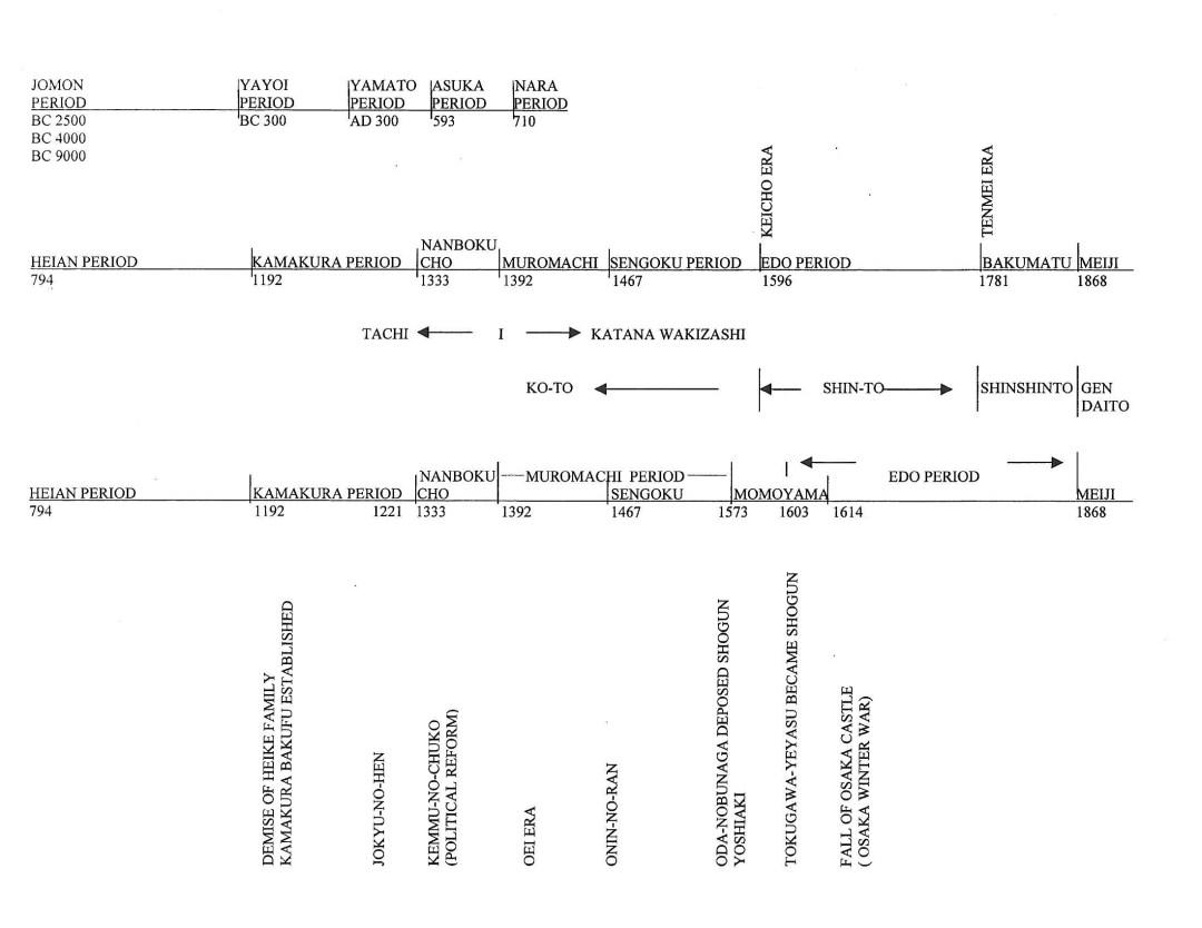 medium resolution of 2 time line