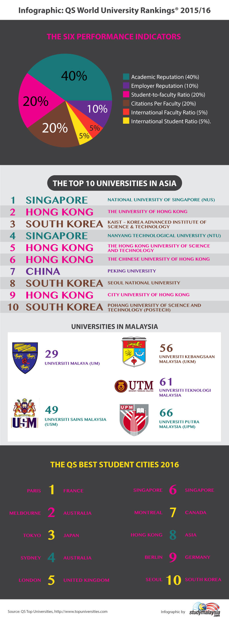 Who's Top in the QS World University Rankings 2015/16 and the Best Student Cities in the World - StudyMalaysia.com
