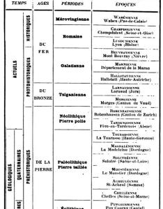 The major change from chart is two transitional epochs between old and new stone ages also social science history society timeline rh studymore
