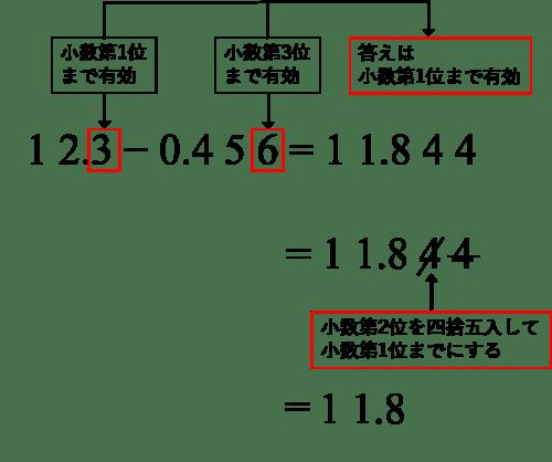 計算 小数点 の hdLab :
