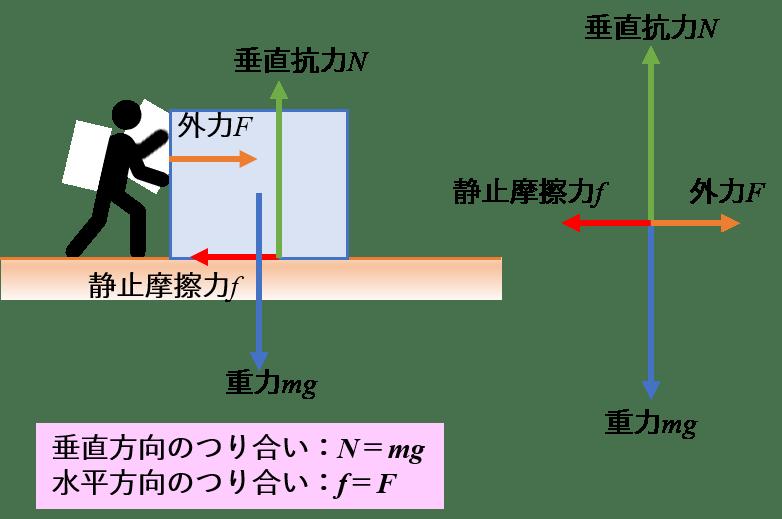 抗力 方 垂直 求め 円運動と遠心力・垂直抗力をジェットコースターの問題で解説