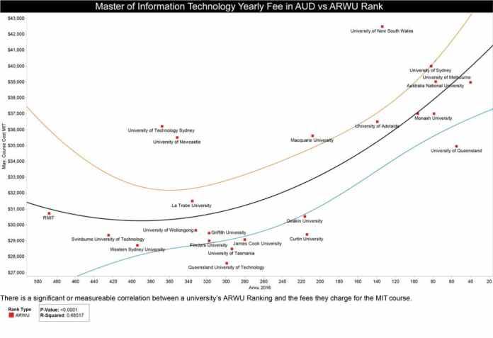 graph Australia ranking vs tuition cost.png