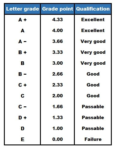 Grading system in quebec and new brunswickg also how grades work canadian universities mastersportal rh