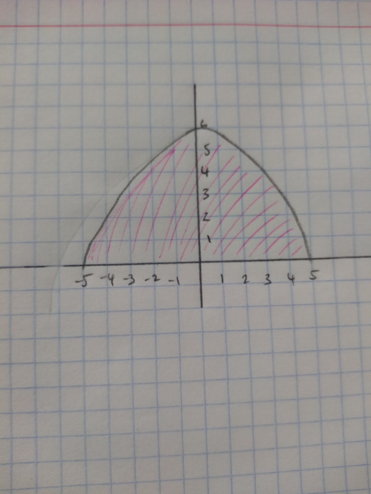 Calculating and Estimating Gradients of Graphs