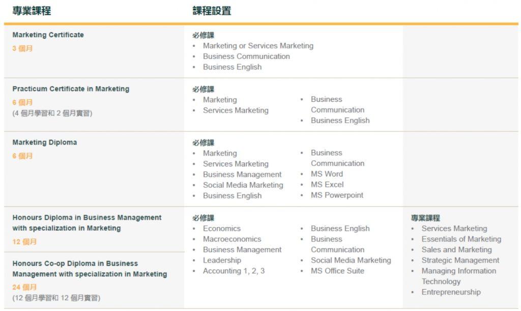 Arbutus College 行銷 課程內容