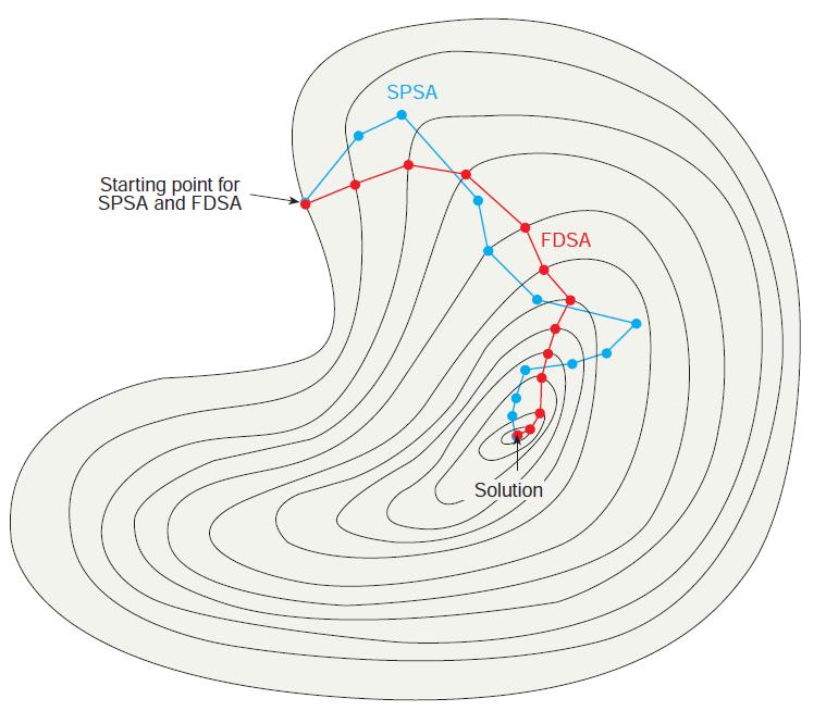 Simultaneous perturbation vs finite differences for linear