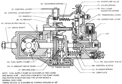 Robert Bosch VE-type Injection Pump