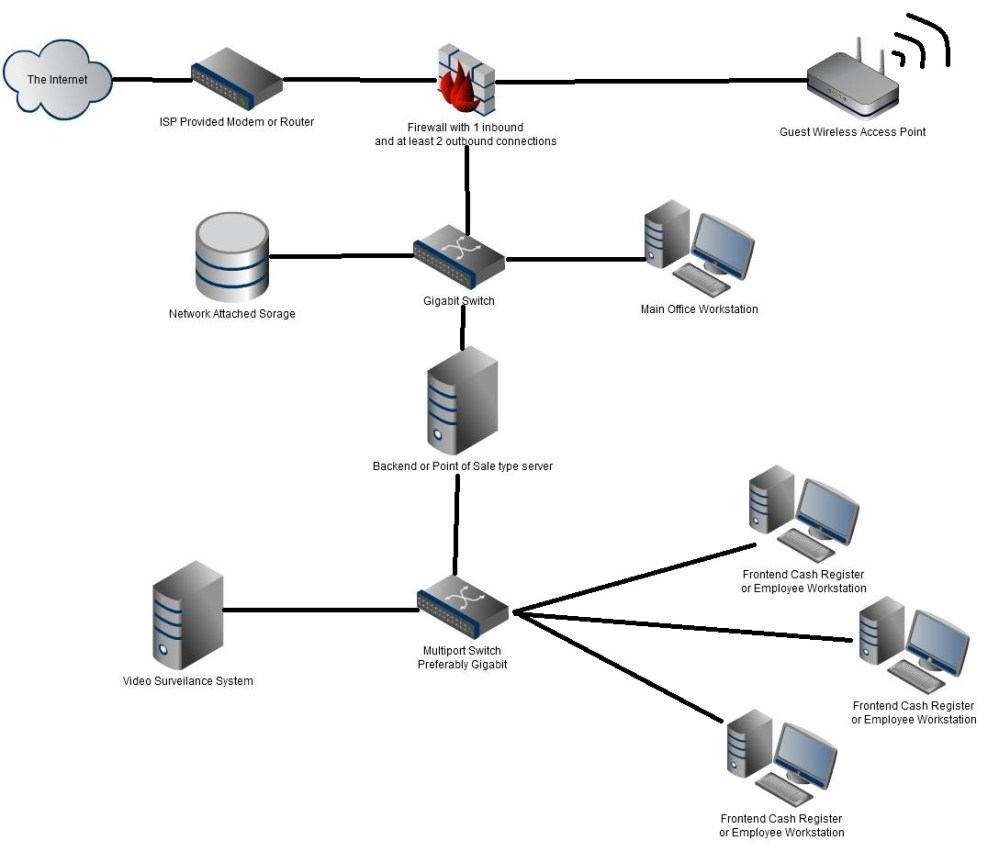 medium resolution of small business network setup basics and know how