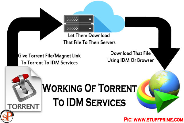 working of torrent to IDM services
