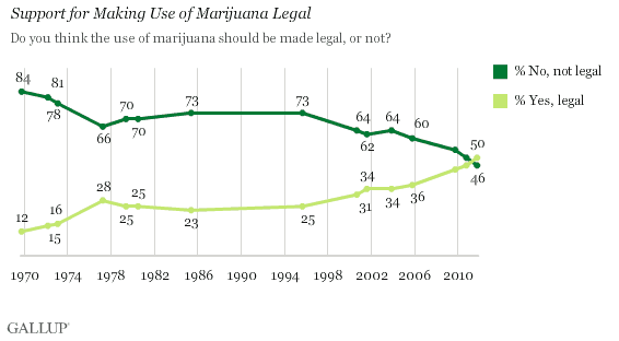Gallup Poll Showing Half of Americans Support Legalizing Marijuana