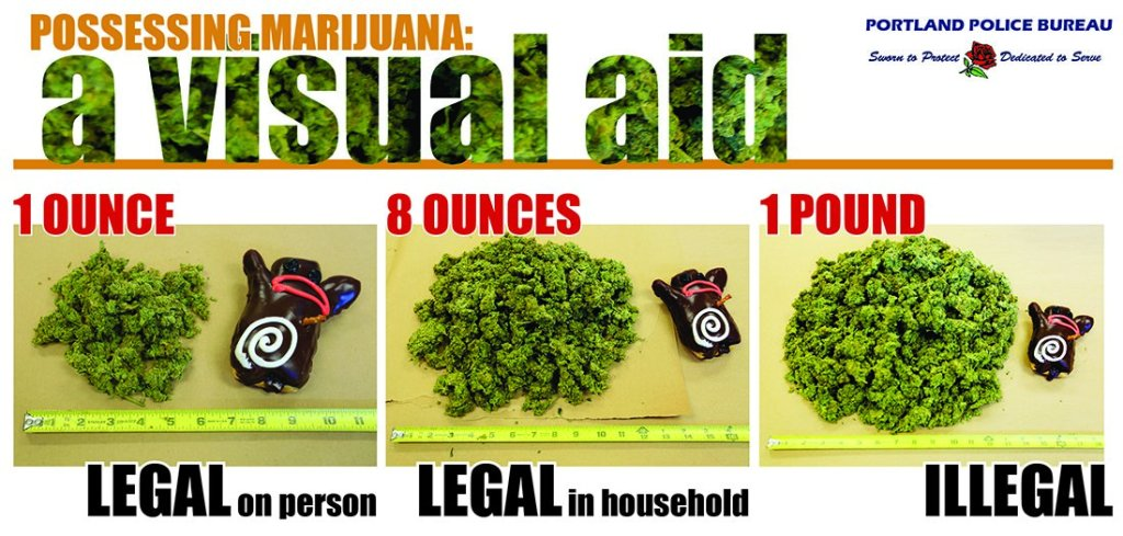 How much weed can you possess in Oregon