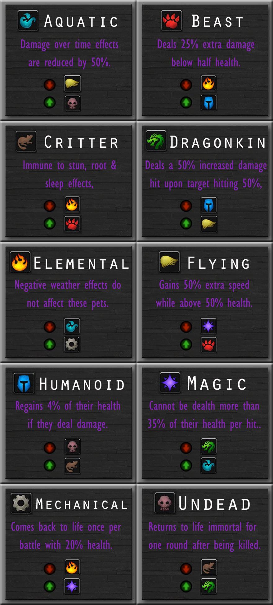 Wow Pet Battle Cheat Sheet : battle, cheat, sheet, Category:, Battles, Stuff, Things