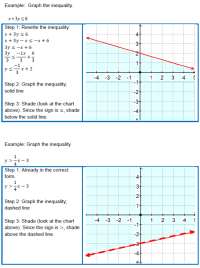 Graphing Linear Inequalities in Two Variables: