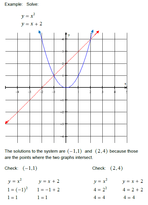 nonlinear systems of equations freebie