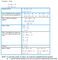 Elimination Linear Equations Worksheet - solving systems ...