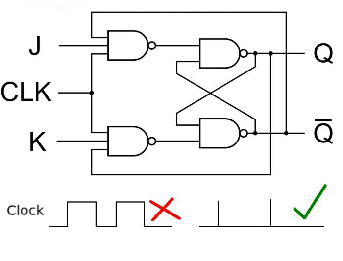 RS-trigger. Principle of operation, functional diagrams
