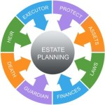 SFP 005: 6 Tips To Estate Planning And Avoiding Pobate