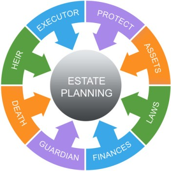 Estate Planning Word Circle Concept
