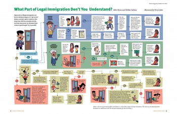 Infographic on legal immigration.