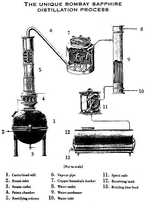 Home Distillation of Alcohol (Homemade Alcohol to Drink)
