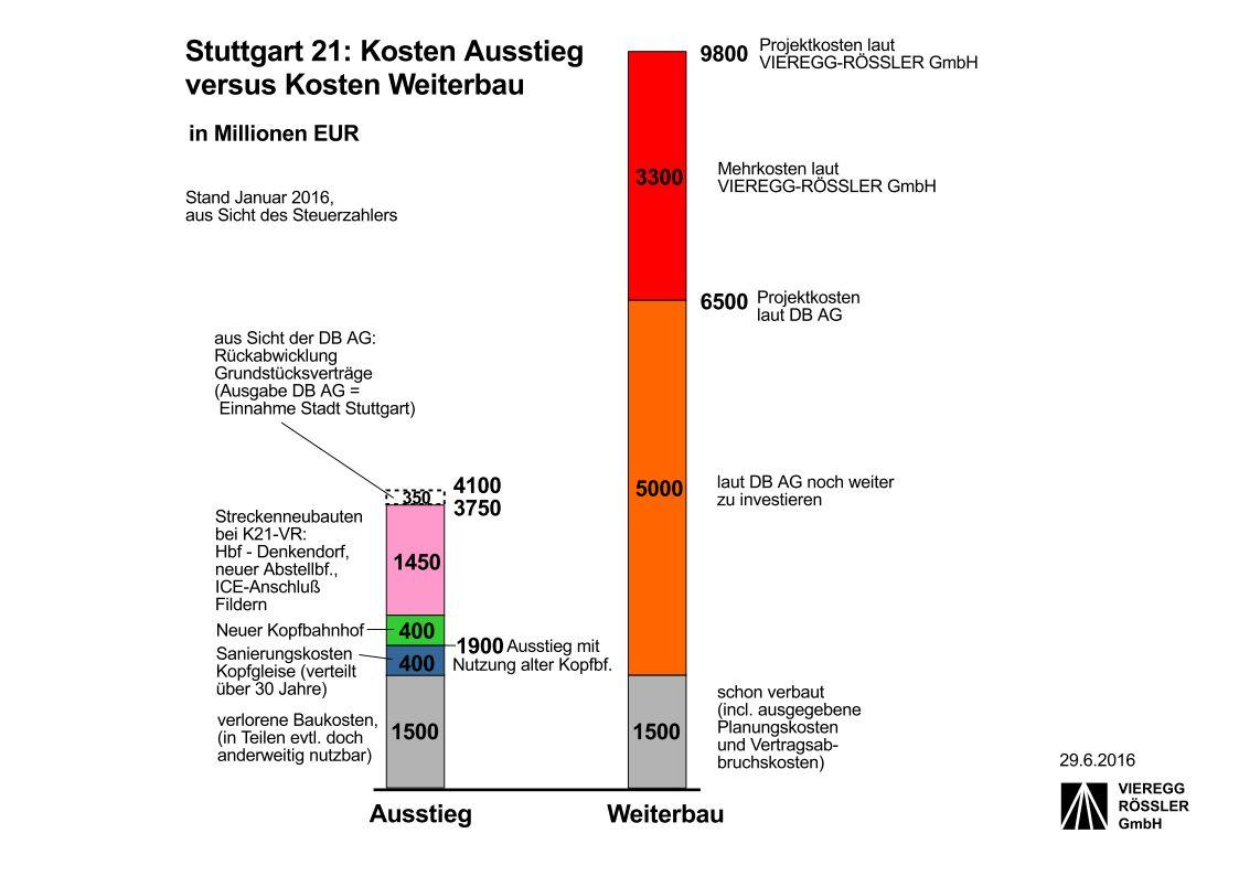 Kosten-Grafik Ausstieg Weiterbau S21