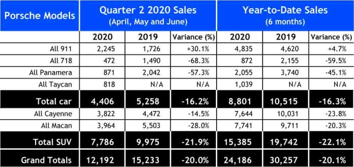 Porsche second-quarter 2020 USA retail sales: Seen here is a chart of a spreadsheet depicting the quantitative numbers of Porsche USA sales for Q2 2020 Porsche USA sales as described in the accompanying article. Source: Porsche Cars North America