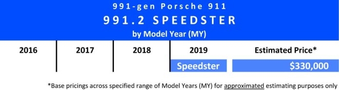 991.2-gen Porsche 911 Buyer Guide: Shown here is a chart indicating the 2019 Model Year (MY) and estimated price of the 991.2 Speedster. Source: StuttgartDNA