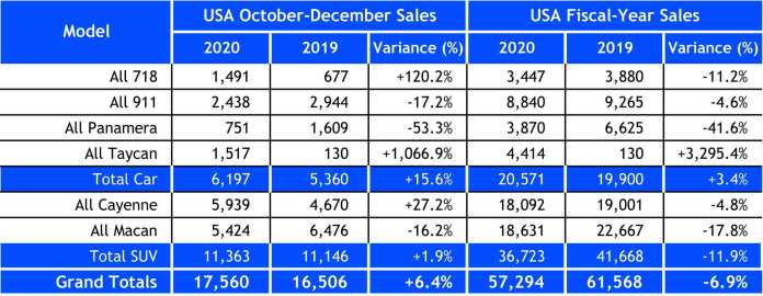 Porsche USA 2020 sales: Seen here is a chart of a spreadsheet depicting the quantitative numbers of Porsche USA sales for Q4 2020 and Fiscal-Year 2020 as described in the accompanying article. Source: Porsche Cars North America