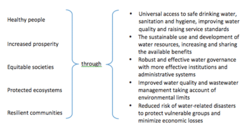 The Biology of Water and Health - Sustainable Interventions