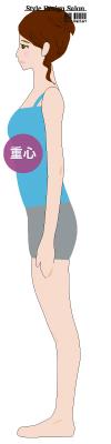 重心の位置_胸張り姿勢
