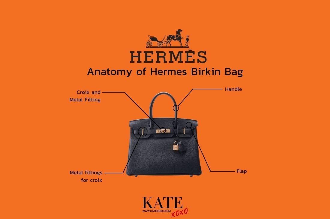 Anatomy of Hermes Birkin Bag