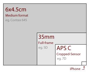35mm-vs-645-film-actual-size2