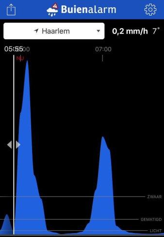 Buienalarm app graph