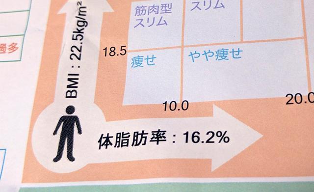 体脂肪率16.2%