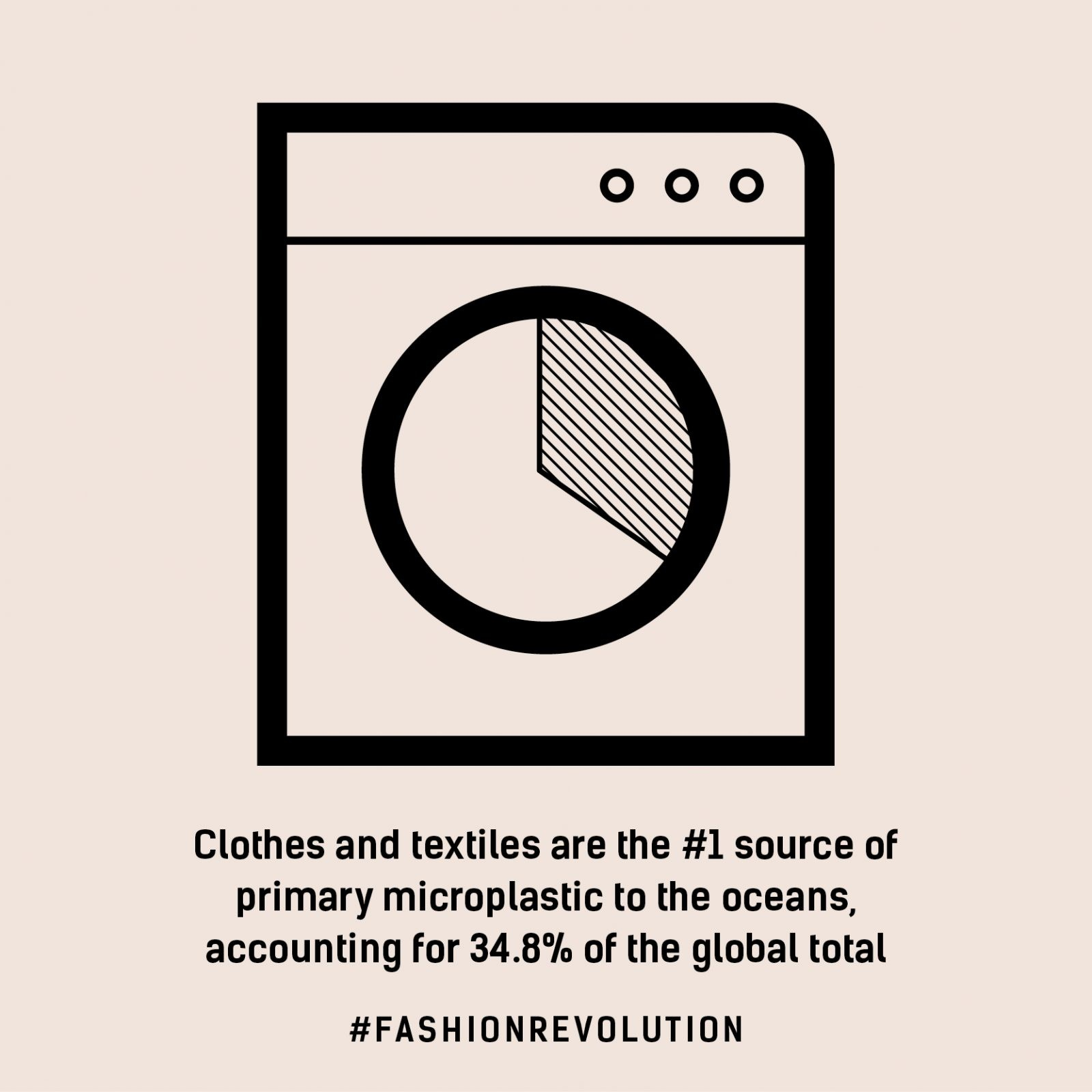 Fashion Revolution infographic stating clothing is the number one cause of microplastics in our oceans