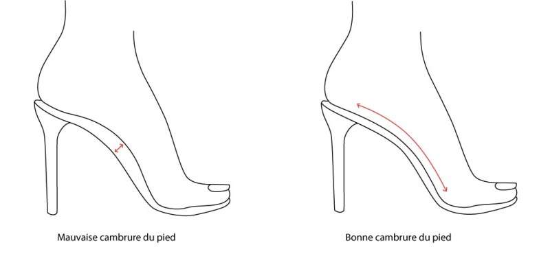 Cambrure talons