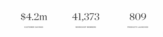 taylor stitch workshop by the numbers