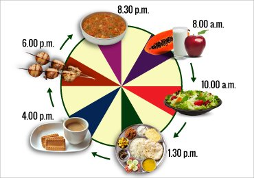 Diet Chart for Women With a Sedentary Lifestyle.