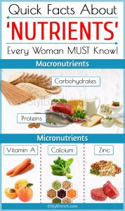 Quick Facts About 'Nutrients'