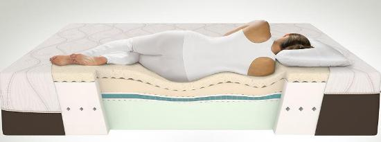 Mattress For Back Pain