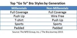 bra-styles-by-age