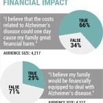 what is Behaviors on Alzheimer 's ??