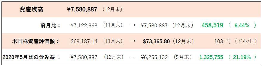 201228 12月利益計算