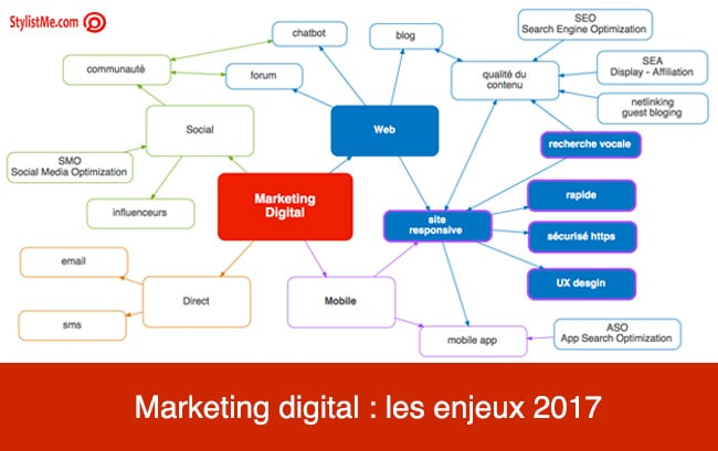 Stratégie marketing digital infographie